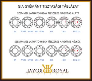 gia-gyémánt-tisztasági-táblázat